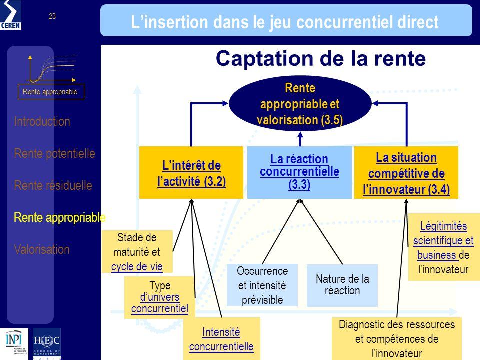 Introduction Rente potentielle Rente résiduelle Rente appropriable Valorisation 23 Linsertion dans le jeu concurrentiel direct Rente appropriable et v