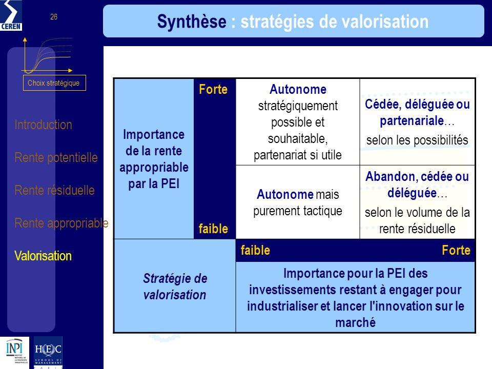 Introduction Rente potentielle Rente résiduelle Rente appropriable Valorisation 26 Synthèse : stratégies de valorisation Importance de la rente approp