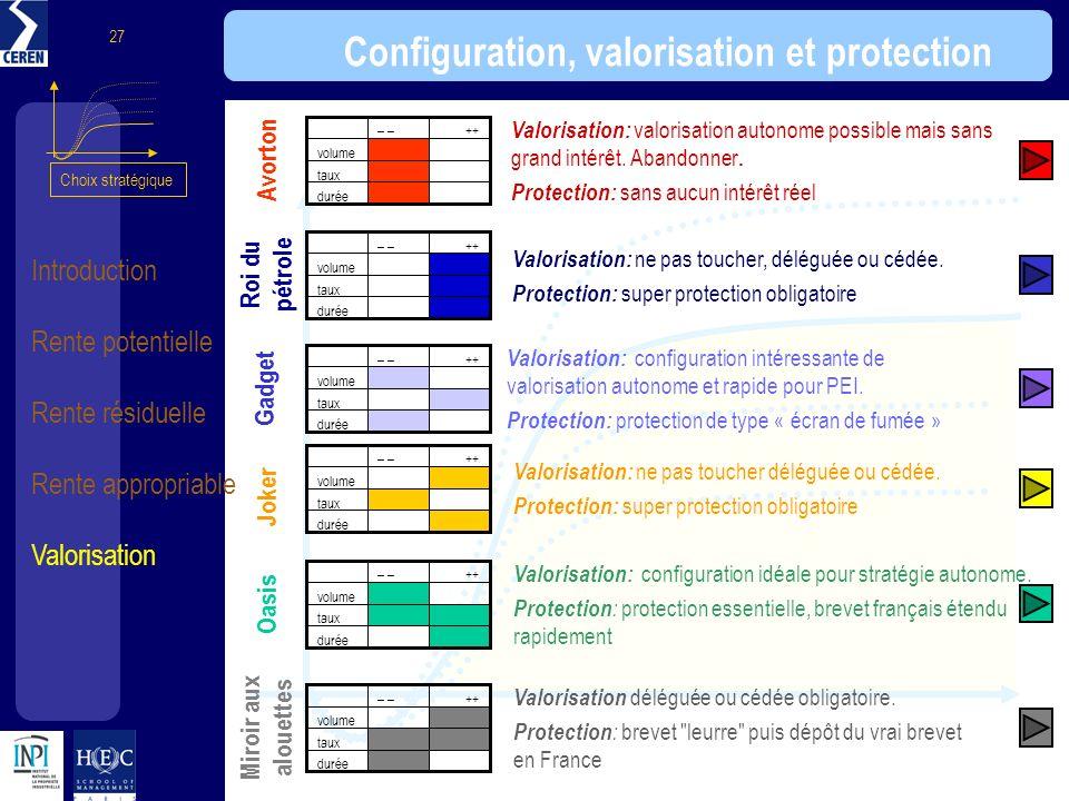 Introduction Rente potentielle Rente résiduelle Rente appropriable Valorisation 27 Configuration, valorisation et protection durée taux volume ++– Avo