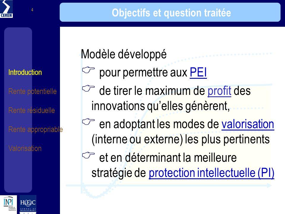 Introduction Rente potentielle Rente résiduelle Rente appropriable Valorisation 4 Objectifs et question traitée Modèle développé pour permettre aux PE