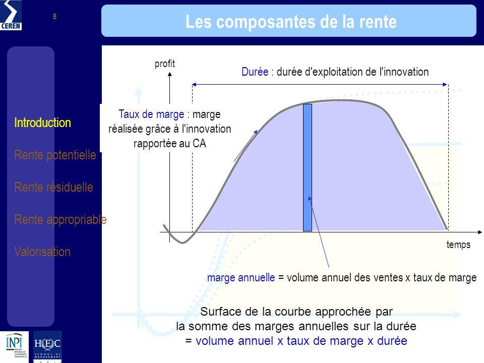 Introduction Rente potentielle Rente résiduelle Rente appropriable Valorisation 8 Les composantes de la rente Durée : durée d'exploitation de l'innova