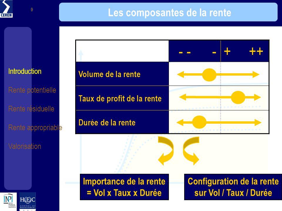 Introduction Rente potentielle Rente résiduelle Rente appropriable Valorisation 9 - - -+ ++ Volume de la rente Taux de profit de la rente Durée de la