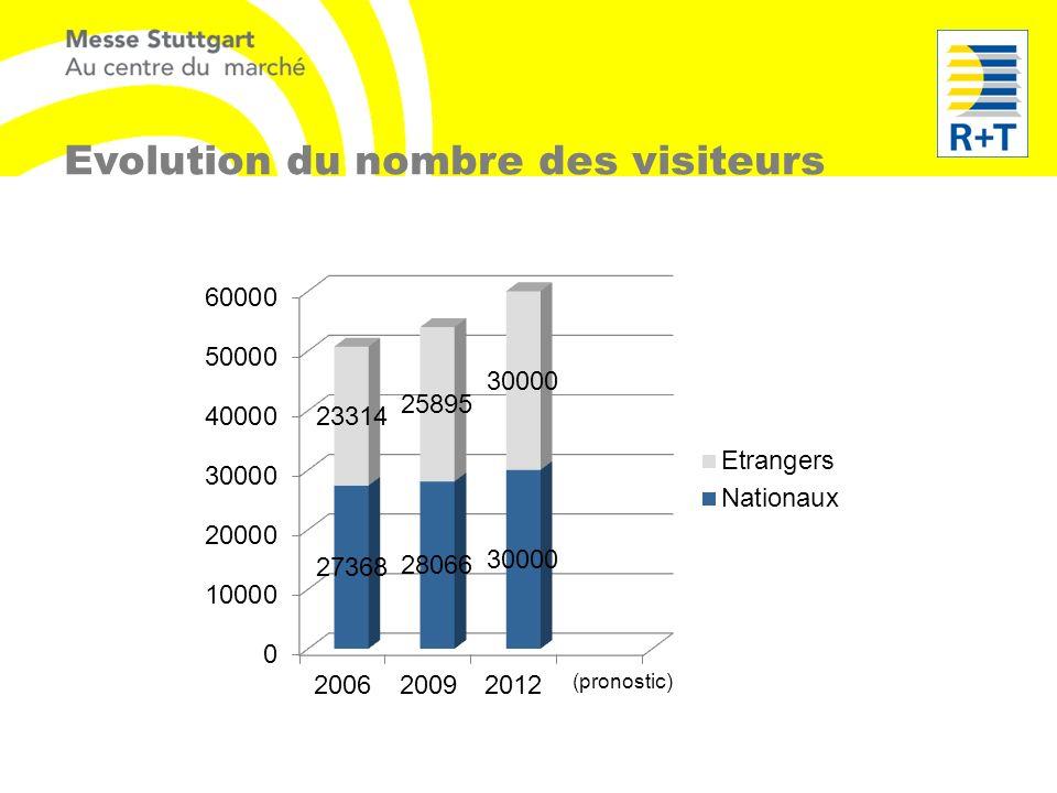 Evolution du nombre des visiteurs (pronostic)