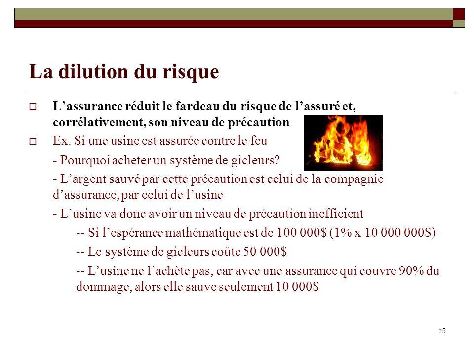 15 La dilution du risque Lassurance réduit le fardeau du risque de lassuré et, corrélativement, son niveau de précaution Ex. Si une usine est assurée