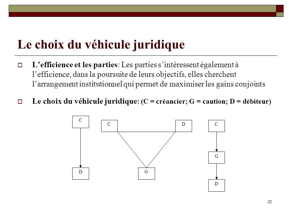 22 Le choix du véhicule juridique Lefficience et les parties: Les parties sintéressent également à lefficience, dans la poursuite de leurs objectifs,