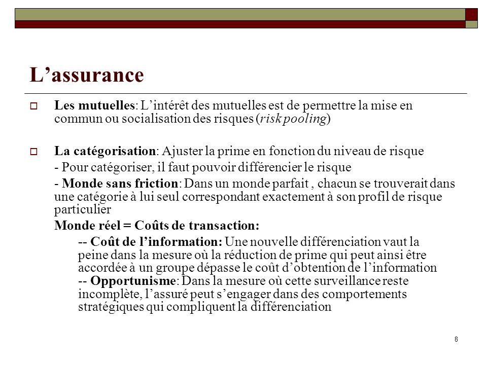39 Lhypothèque – raison dêtre – suite Mitiger le risque moral: Lhypothèque permet daugmenter lhabileté du créancier à empêcher le débiteur à entreprendre des activités risquées.