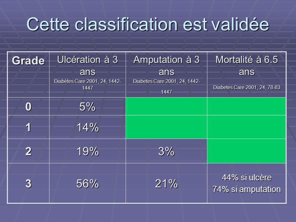 Cette classification est validée Grade Ulcération à 3 ans Diabètes Care 2001, 24, 1442- 1447 Amputation à 3 ans Diabetes Care 2001, 24, 1442- 1447 Mor