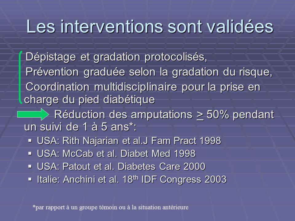 Les interventions sont validées Dépistage et gradation protocolisés, Dépistage et gradation protocolisés, Prévention graduée selon la gradation du ris