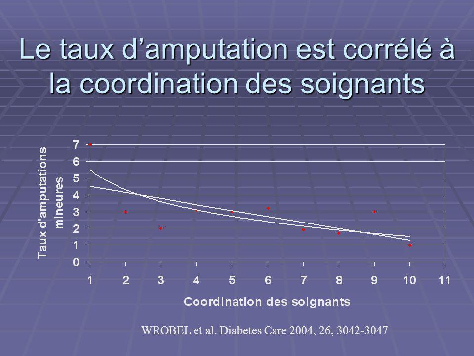 Le taux damputation est corrélé à la coordination des soignants WROBEL et al. Diabetes Care 2004, 26, 3042-3047