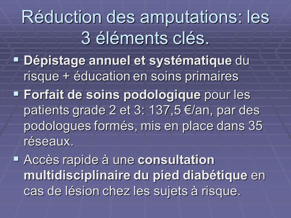 Réduction des amputations: les 3 éléments clés. Dépistage annuel et systématique du risque + éducation en soins primaires Dépistage annuel et systémat