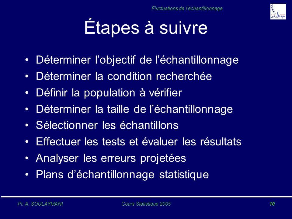 Pr. A. SOULAYMANICours Statistique 200510 Fluctuations de léchantillonnage Étapes à suivre Déterminer lobjectif de léchantillonnage Déterminer la cond
