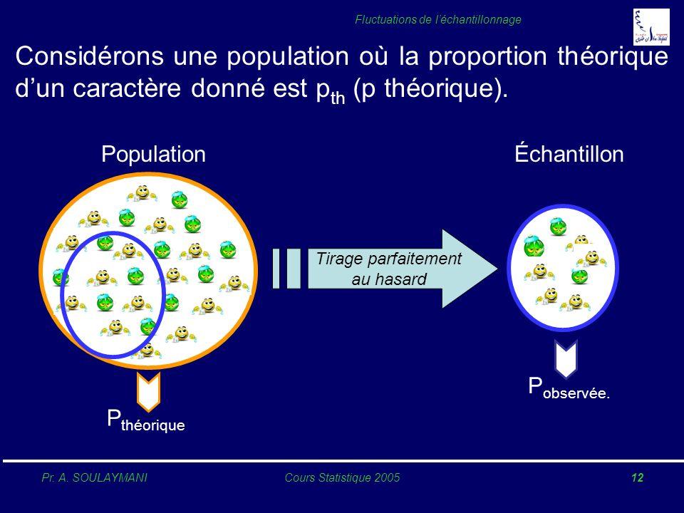 Pr. A. SOULAYMANICours Statistique 200512 Fluctuations de léchantillonnage Considérons une population où la proportion théorique dun caractère donné e
