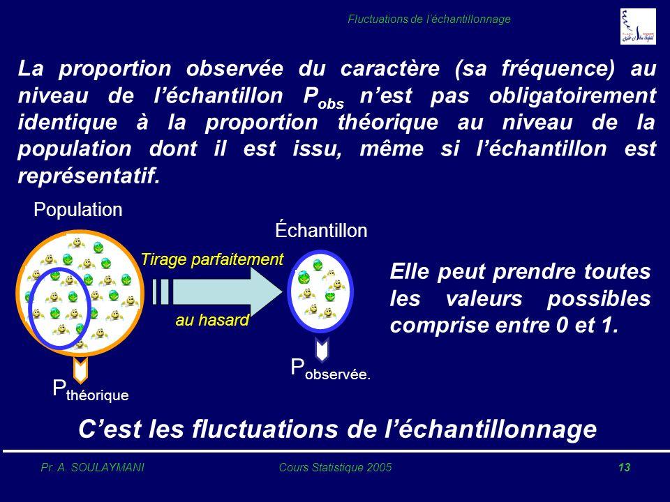 Pr. A. SOULAYMANICours Statistique 200513 Fluctuations de léchantillonnage Population P théorique Échantillon P observée. Tirage parfaitement au hasar