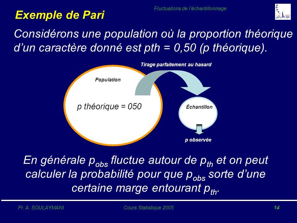 Pr. A. SOULAYMANICours Statistique 200514 Fluctuations de léchantillonnage Exemple de Pari Population p théorique = 050 Échantillon p observée Tirage