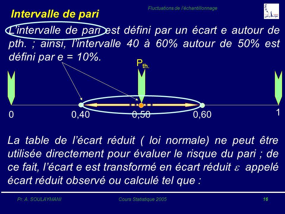 Pr. A. SOULAYMANICours Statistique 200516 Fluctuations de léchantillonnage Intervalle de pari Lintervalle de pari est défini par un écart e autour de