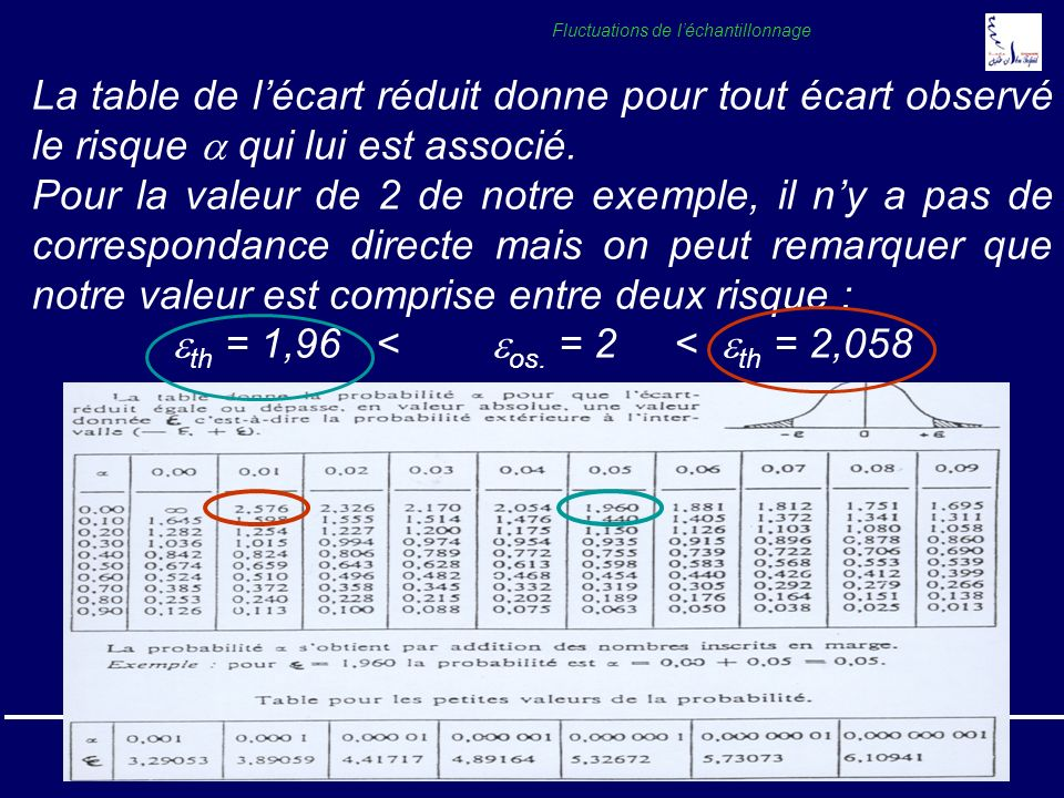 Pr. A. SOULAYMANICours Statistique 200518 Fluctuations de léchantillonnage La table de lécart réduit donne pour tout écart observé le risque qui lui e