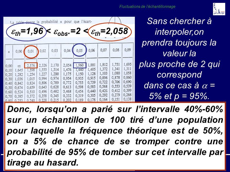 Pr. A. SOULAYMANICours Statistique 200519 Fluctuations de léchantillonnage Donc, lorsquon a parié sur lintervalle 40%-60% sur un échantillon de 100 ti