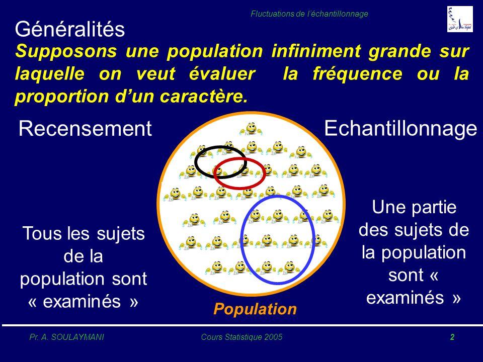Pr. A. SOULAYMANICours Statistique 20052 Fluctuations de léchantillonnage Généralités Recensement Population Echantillonnage Tous les sujets de la pop
