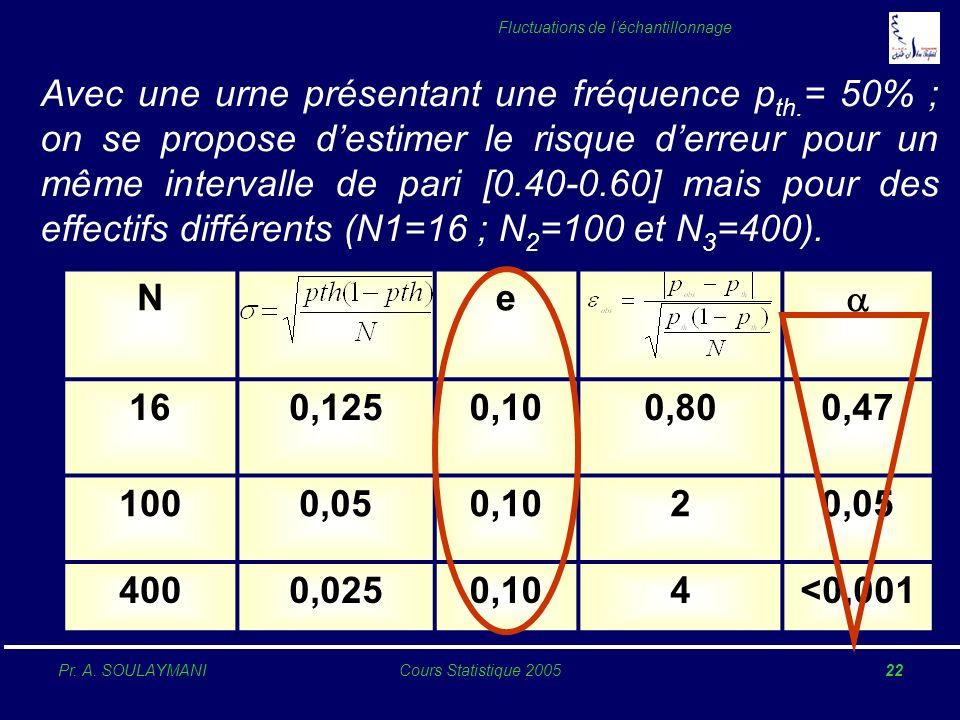 Pr. A. SOULAYMANICours Statistique 200522 Fluctuations de léchantillonnage Avec une urne présentant une fréquence p th. = 50% ; on se propose destimer