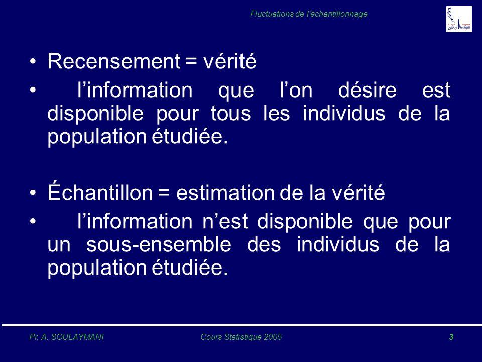 Pr. A. SOULAYMANICours Statistique 20053 Fluctuations de léchantillonnage Recensement = vérité linformation que lon désire est disponible pour tous le