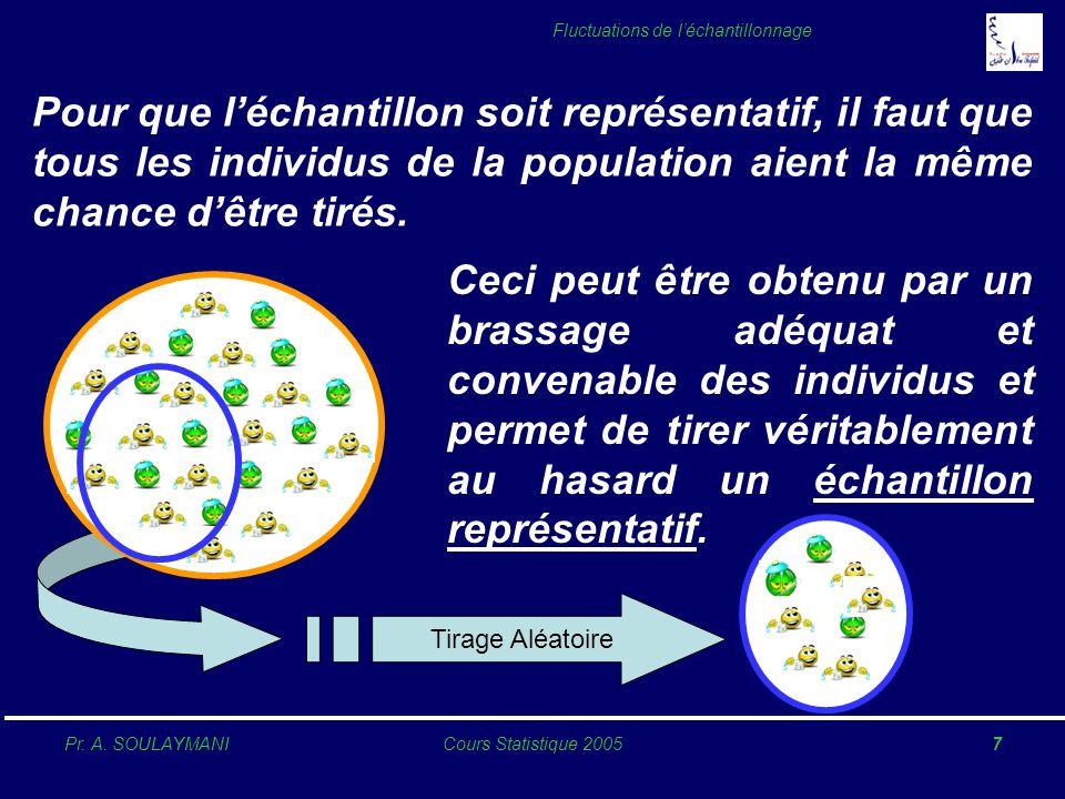 Pr. A. SOULAYMANICours Statistique 20057 Fluctuations de léchantillonnage Pour que léchantillon soit représentatif, il faut que tous les individus de