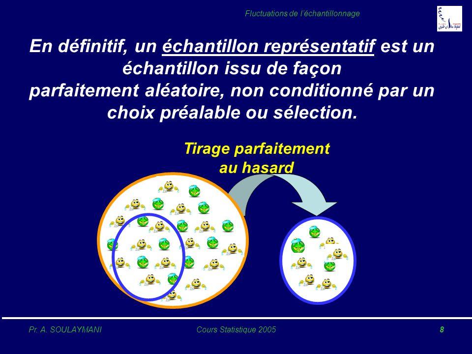 Pr. A. SOULAYMANICours Statistique 20058 Fluctuations de léchantillonnage En définitif, un échantillon représentatif est un échantillon issu de façon