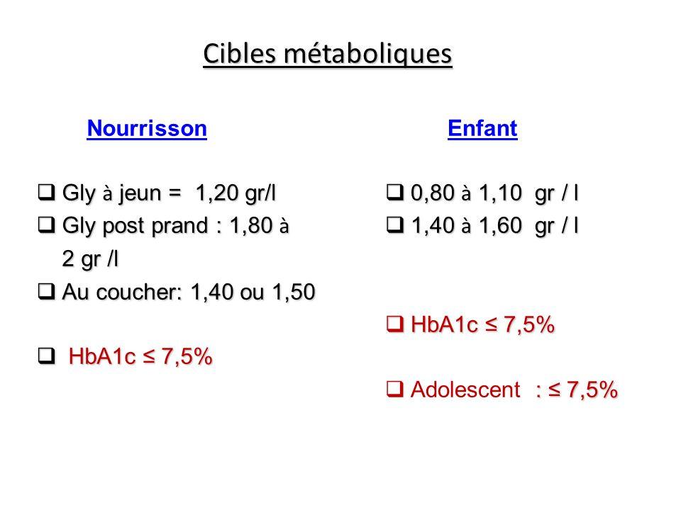 Cibles métaboliques Nourrisson Gly à jeun = 1,20 gr/l Gly à jeun = 1,20 gr/l Gly post prand : 1,80 à Gly post prand : 1,80 à 2 gr /l Au coucher: 1,40