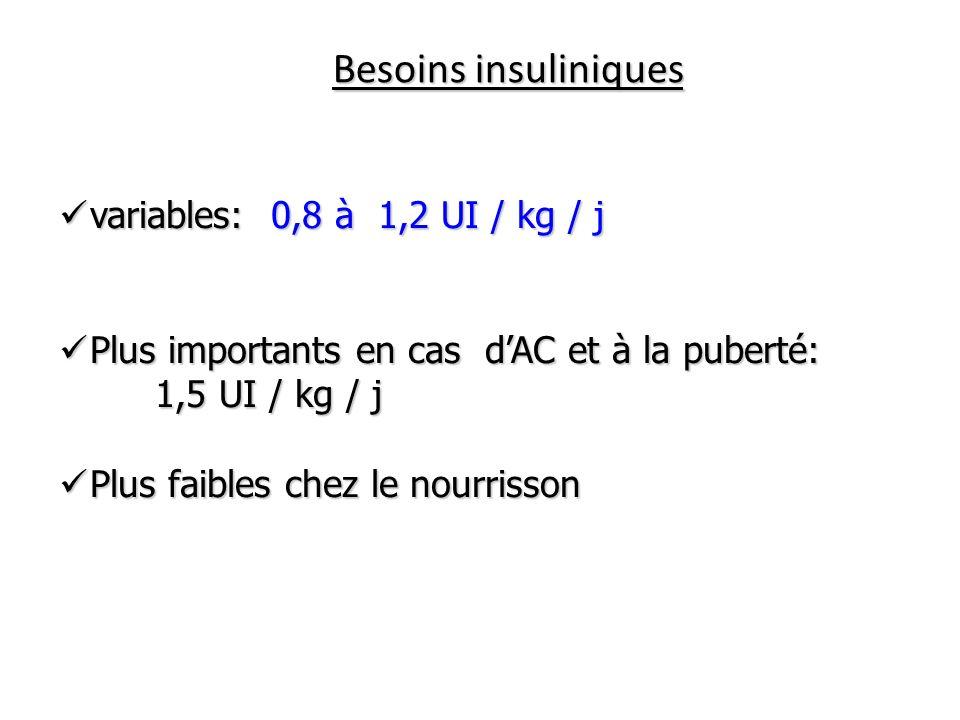 Besoins insuliniques variables: 0,8 à 1,2 UI / kg / j variables: 0,8 à 1,2 UI / kg / j Plus importants en cas dAC et à la puberté: Plus importants en