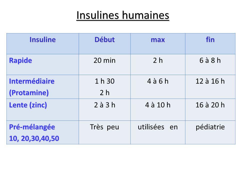 Insulines humaines InsulineDébutmaxfin Rapide20 min2 h6 à 8 h Intermédiaire(Protamine) 1 h 30 2 h 4 à 6 h12 à 16 h Lente (zinc) 2 à 3 h4 à 10 h16 à 20