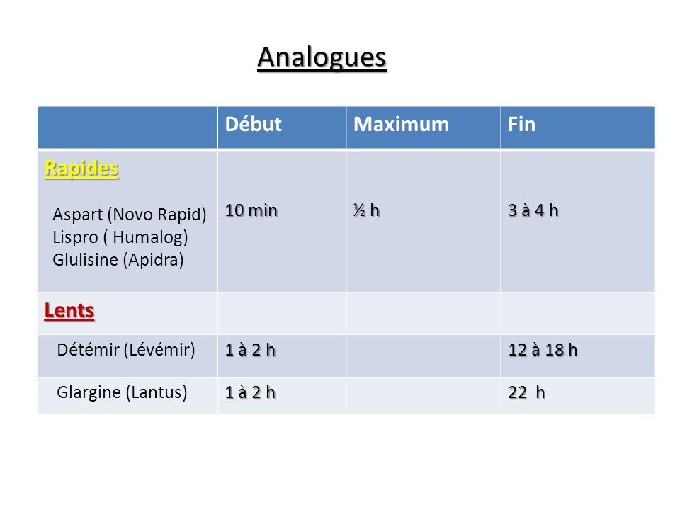 Analogues DébutMaximumFin Rapides Aspart (Novo Rapid) Lispro ( Humalog) Glulisine (Apidra) 10 min ½ h 3 à 4 h Lents Détémir (Lévémir) 1 à 2 h 12 à 18