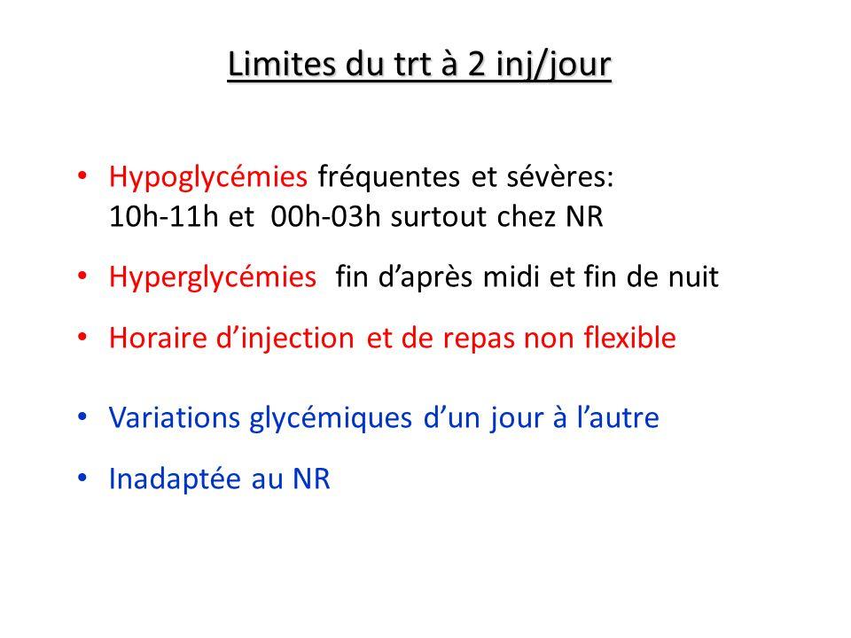Limites du trt à 2 inj/jour Hypoglycémies fréquentes et sévères: 10h-11h et 00h-03h surtout chez NR Hyperglycémies fin daprès midi et fin de nuit Hora