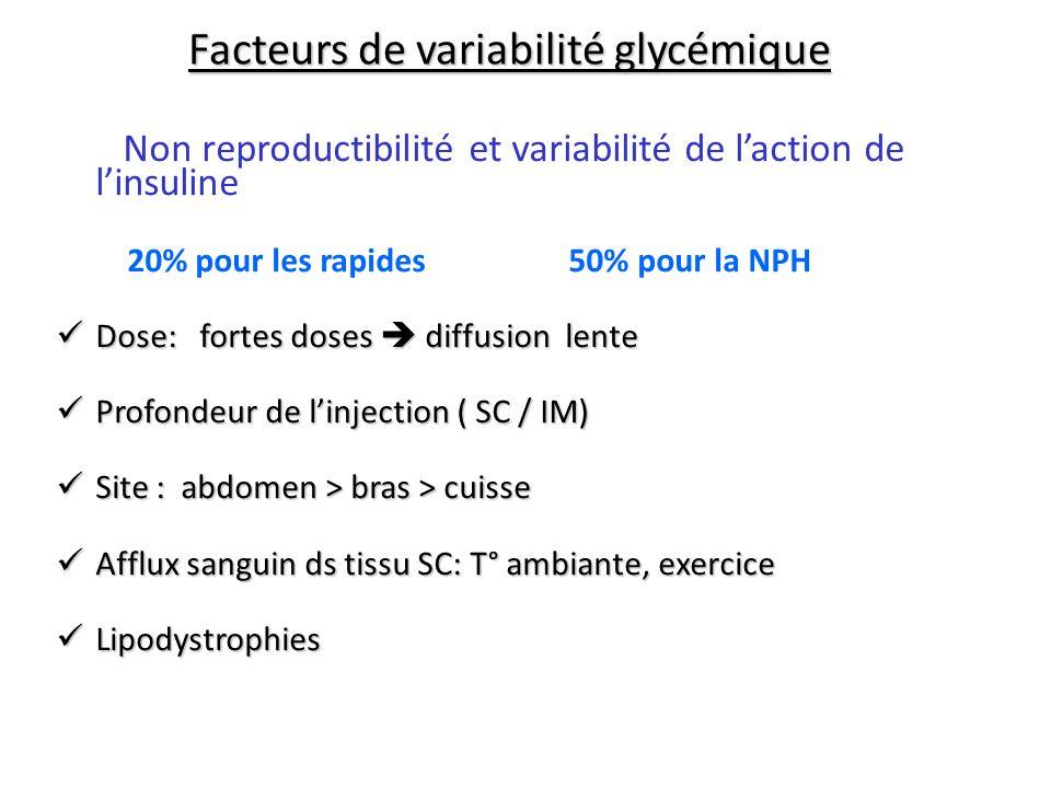 Facteurs de variabilité glycémique Non reproductibilité et variabilité de laction de linsuline 20% pour les rapides 50% pour la NPH Dose: fortes doses