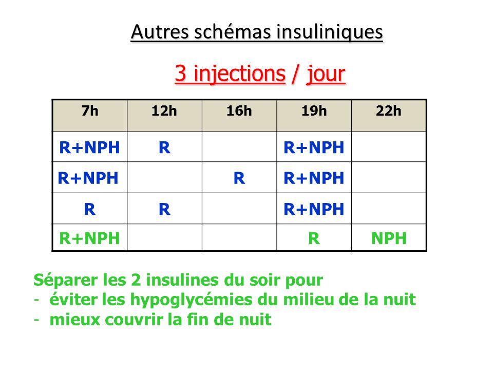 Autres schémas insuliniques 3 injections / jour 7h12h16h19h22h R+NPHR R RR RNPH Séparer les 2 insulines du soir pour - éviter les hypoglycémies du mil
