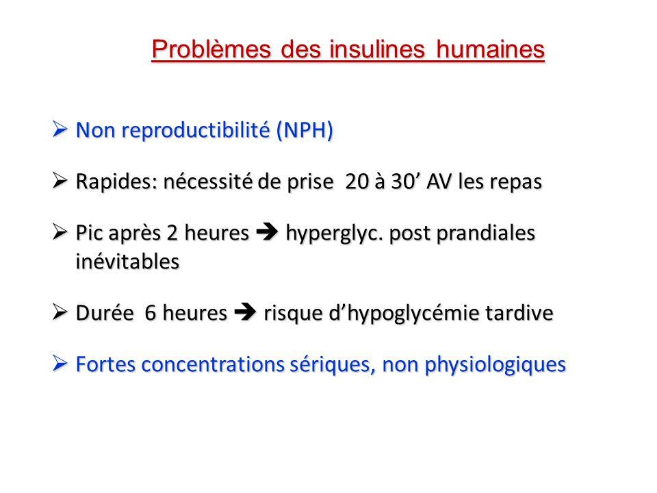 Problèmes des insulines humaines Non reproductibilité (NPH) Non reproductibilité (NPH) Rapides: nécessité de prise 20 à 30 AV les repas Rapides: néces