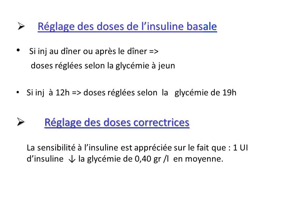 Réglage des doses de linsuline basale Réglage des doses de linsuline basale Si inj au dîner ou après le dîner => doses réglées selon la glycémie à jeu