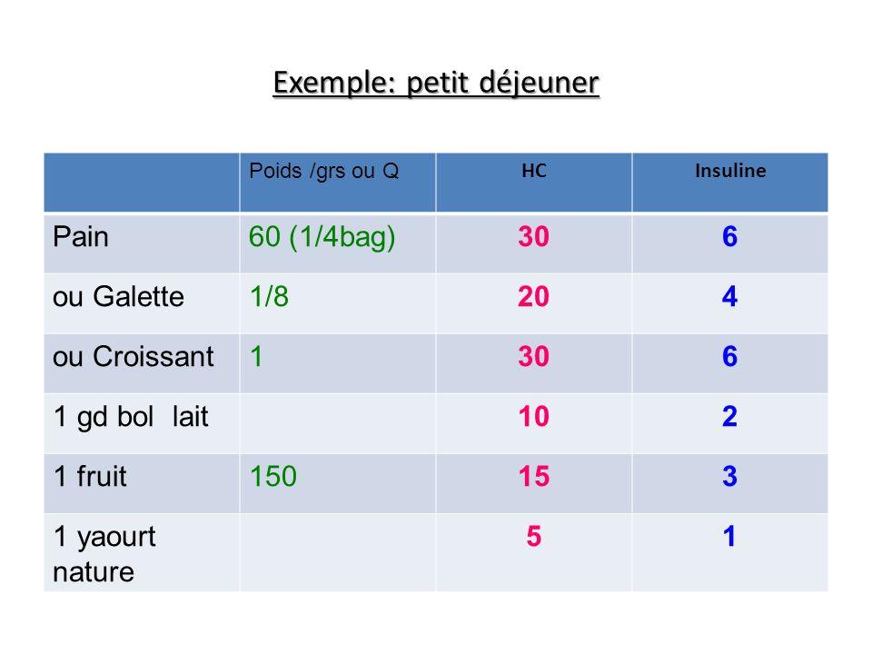 Exemple: petit déjeuner Poids /grs ou Q HCInsuline Pain60 (1/4bag)306 ou Galette1/8204 ou Croissant1306 1 gd bol lait102 1 fruit150153 1 yaourt nature