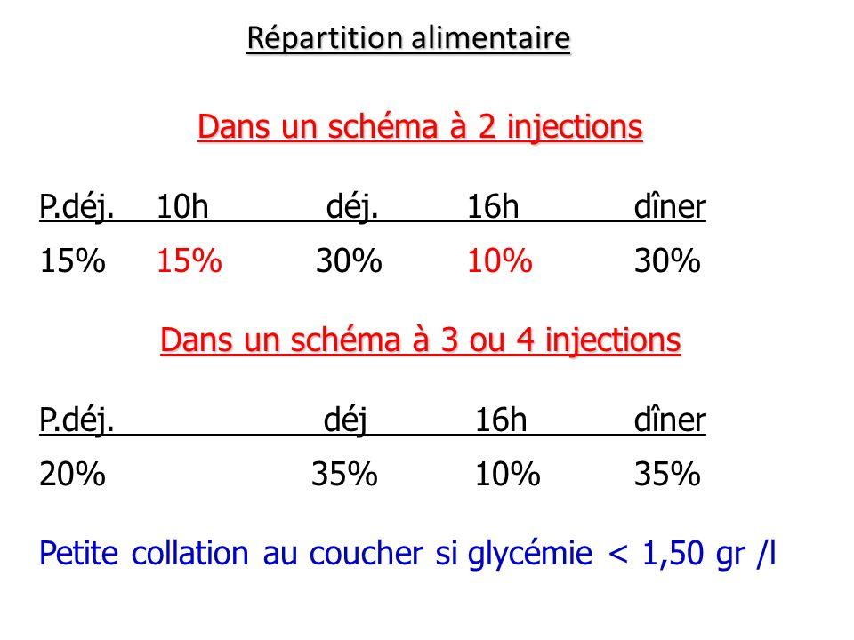 Répartition alimentaire Dans un schéma à 2 injections P.déj. 10h déj.16h dîner 15% 15% 30%10% 30% Dans un schéma à 3 ou 4 injections P.déj. déj 16h dî
