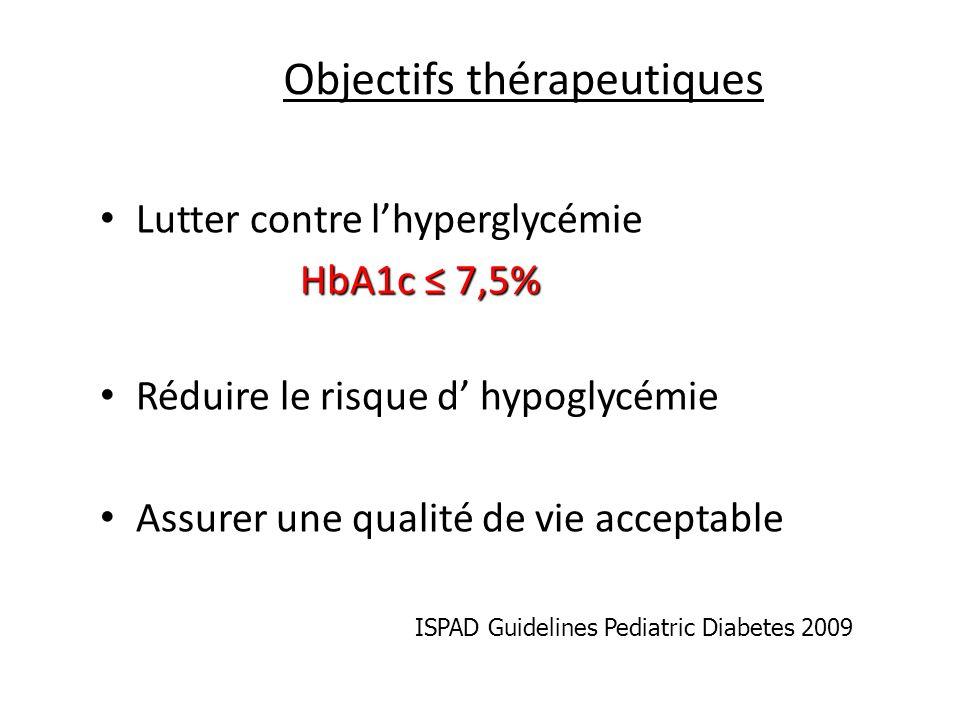 Objectifs thérapeutiques Lutter contre lhyperglycémie HbA1c 7,5% HbA1c 7,5% Réduire le risque d hypoglycémie Assurer une qualité de vie acceptable ISP