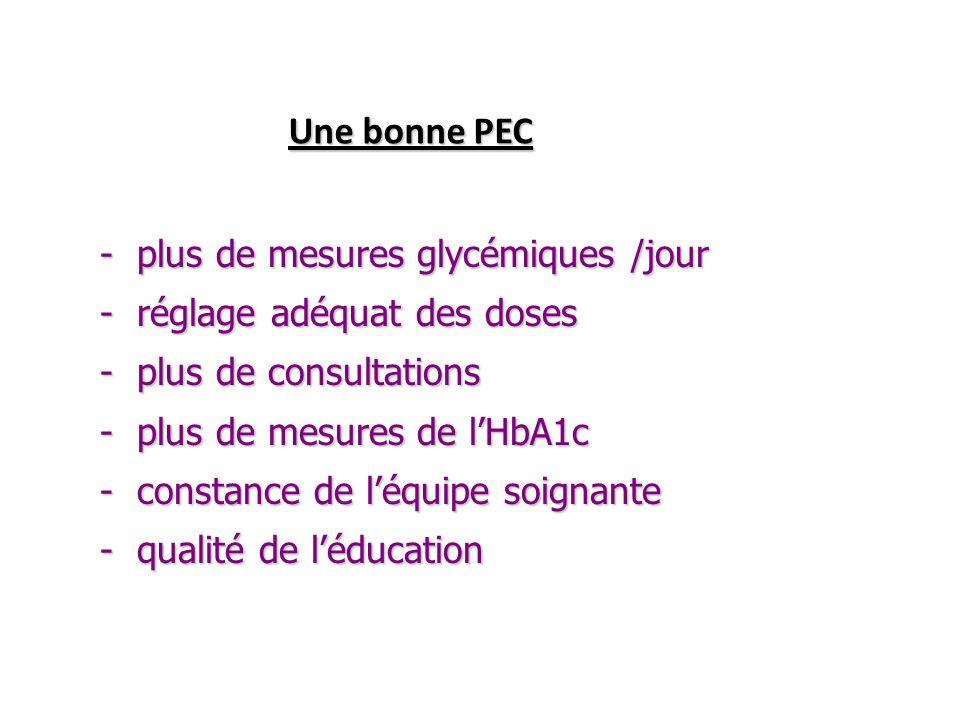 Une bonne PEC Une bonne PEC - plus de mesures glycémiques /jour - réglage adéquat des doses - plus de consultations - plus de mesures de lHbA1c - cons