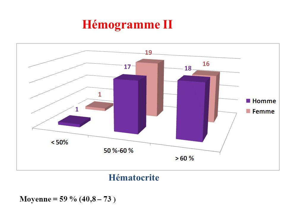 Hémogramme II Hématocrite Moyenne = 59 % (40,8 – 73 )