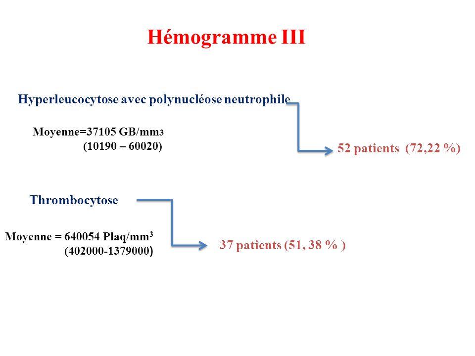 Hémogramme III Hyperleucocytose avec polynucléose neutrophile 52 patients (72,22 %) Thrombocytose 37 patients (51, 38 % ) Moyenne = 640054 Plaq/mm 3 (