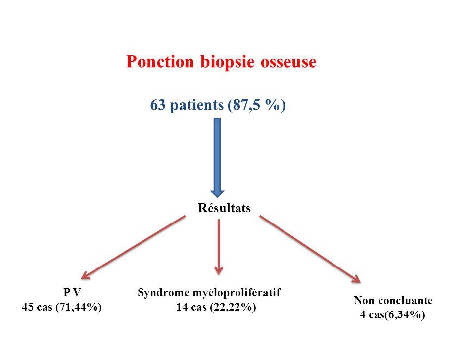 Ponction biopsie osseuse 63 patients (87,5 %) Résultats P V 45 cas (71,44%) Non concluante 4 cas(6,34%) Syndrome myéloprolifératif 14 cas (22,22%)
