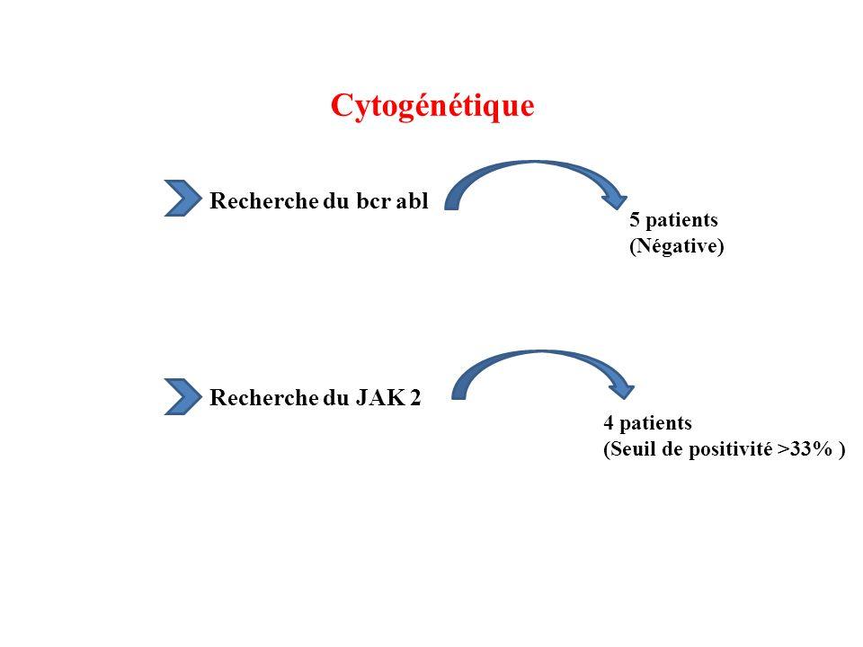 Cytogénétique Recherche du bcr abl 5 patients (Négative) Recherche du JAK 2 4 patients (Seuil de positivité >33% )