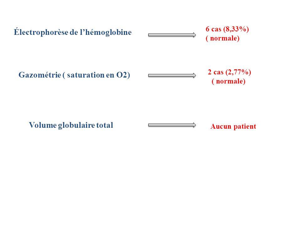Électrophorèse de lhémoglobine 6 cas (8,33%) ( normale) Gazométrie ( saturation en O2) Volume globulaire total 2 cas (2,77%) ( normale) Aucun patient