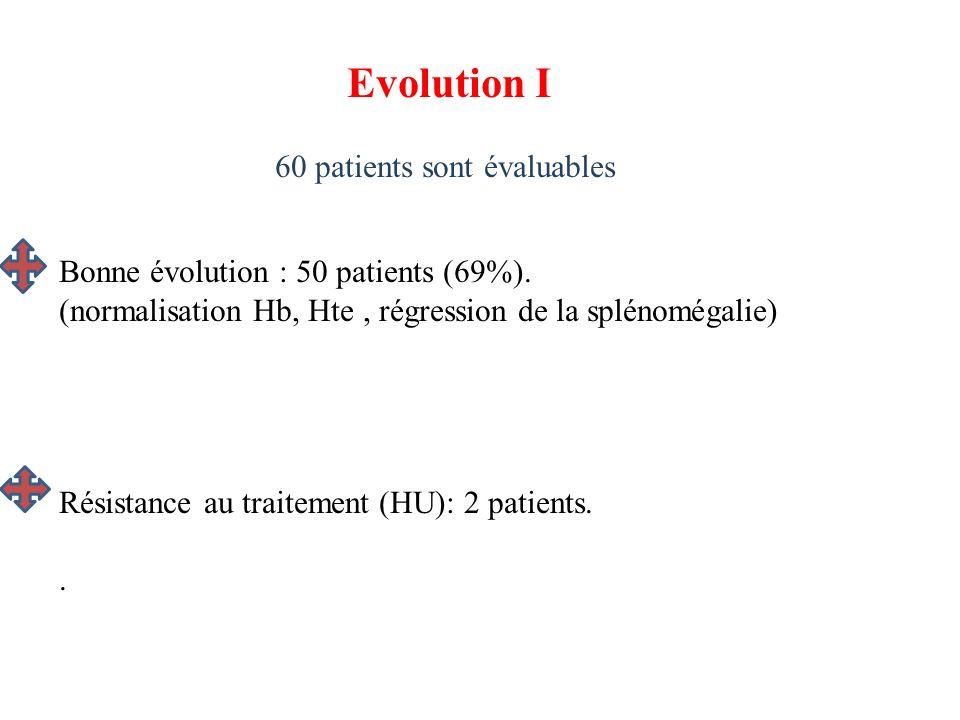 Evolution I 60 patients sont évaluables Bonne évolution : 50 patients (69%). (normalisation Hb, Hte, régression de la splénomégalie) Résistance au tra