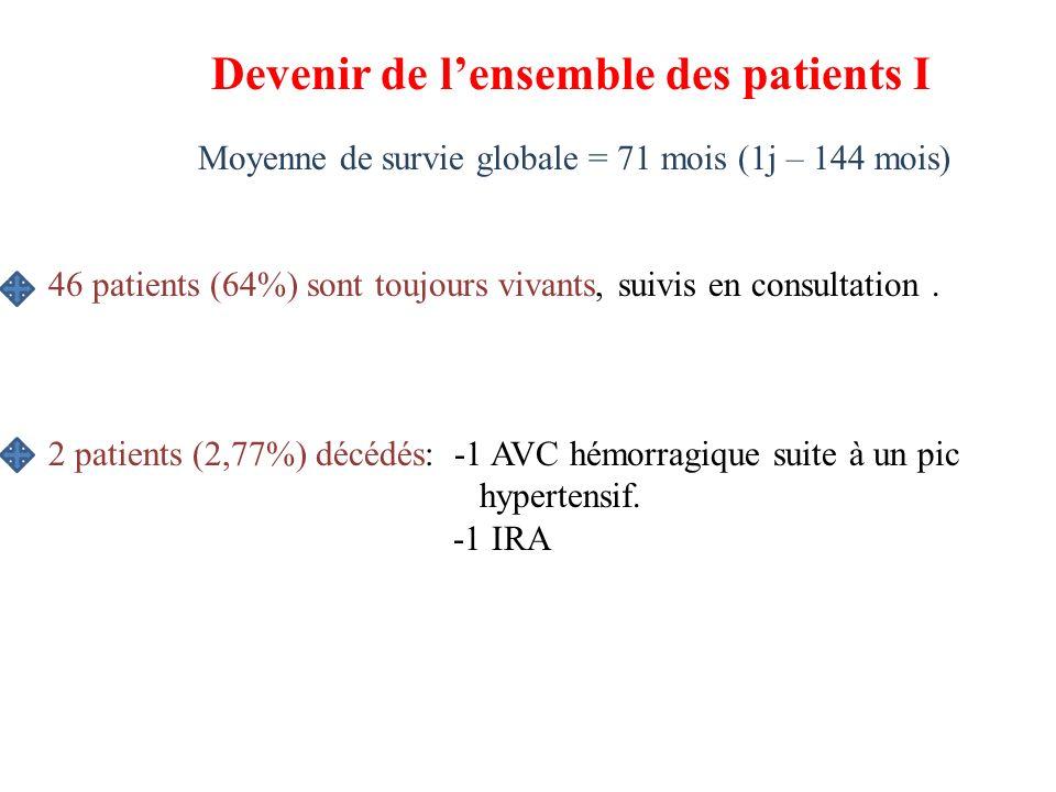 Devenir de lensemble des patients I Moyenne de survie globale = 71 mois (1j – 144 mois) 46 patients (64%) sont toujours vivants, suivis en consultatio