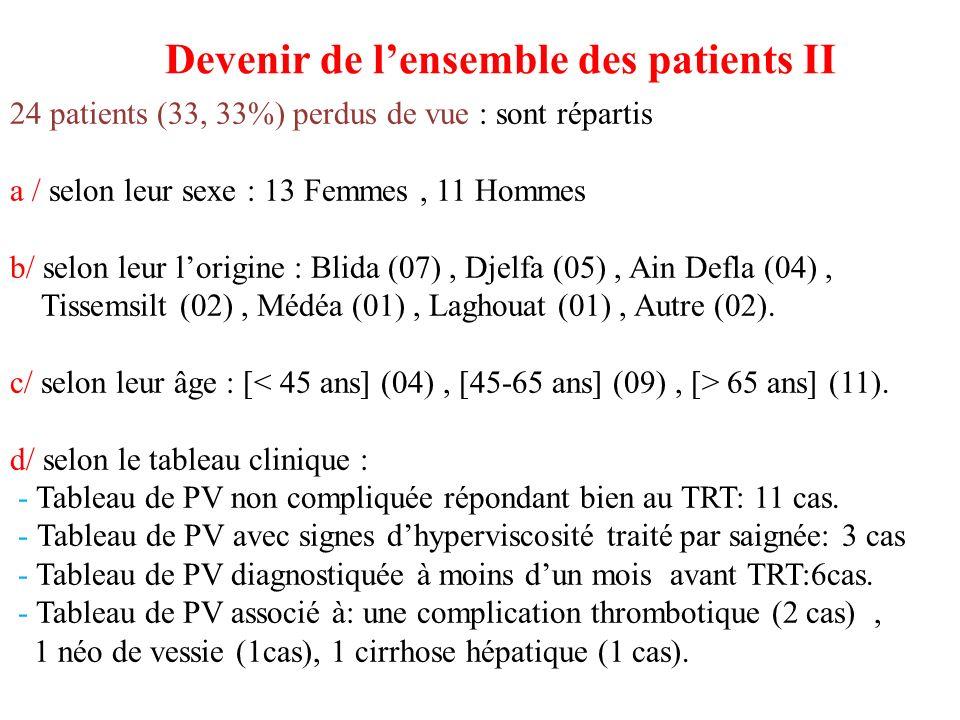 24 patients (33, 33%) perdus de vue : sont répartis a / selon leur sexe : 13 Femmes, 11 Hommes b/ selon leur lorigine : Blida (07), Djelfa (05), Ain D