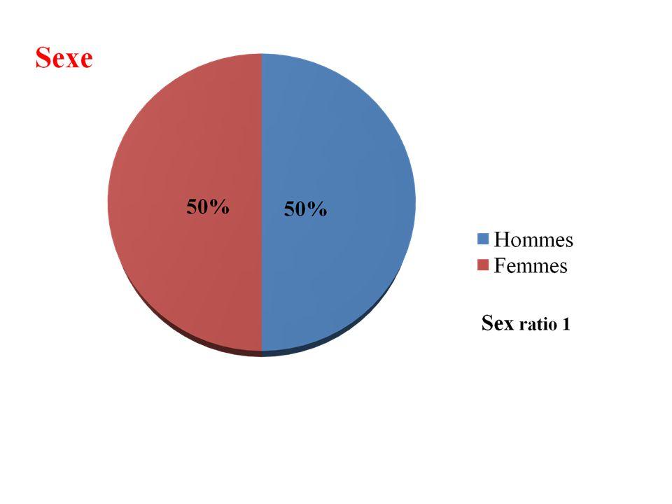 Age Lâge moyen = 59 ans (31 – 84)