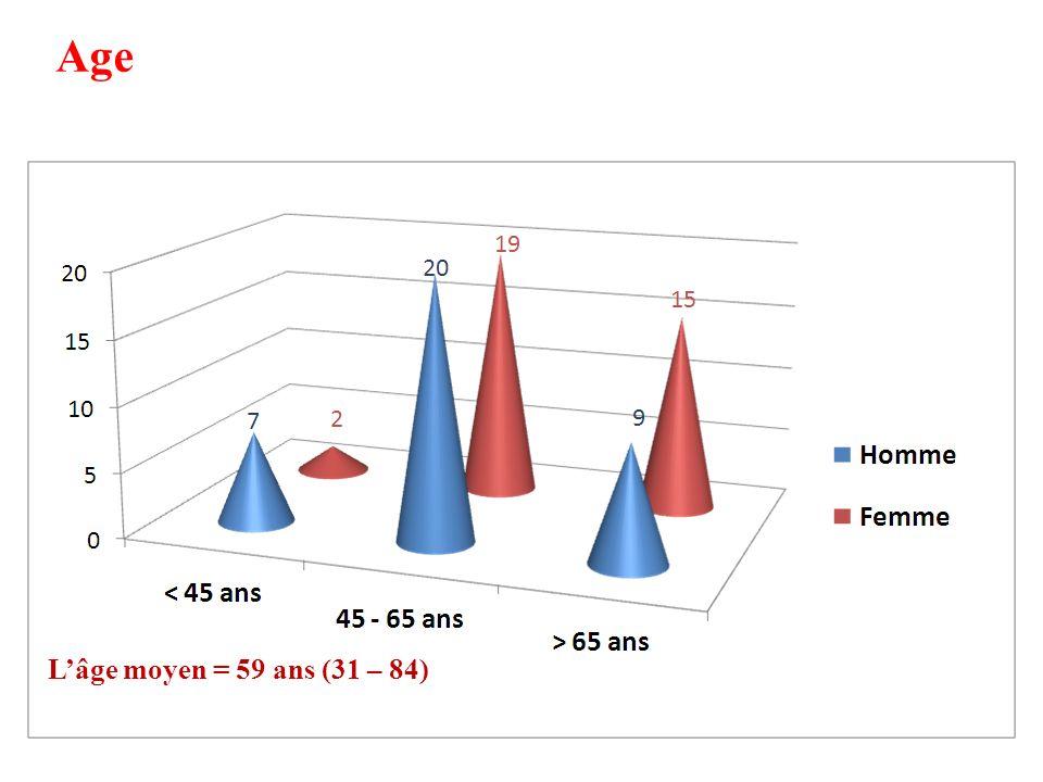 Evolution I 60 patients sont évaluables Bonne évolution : 50 patients (69%).