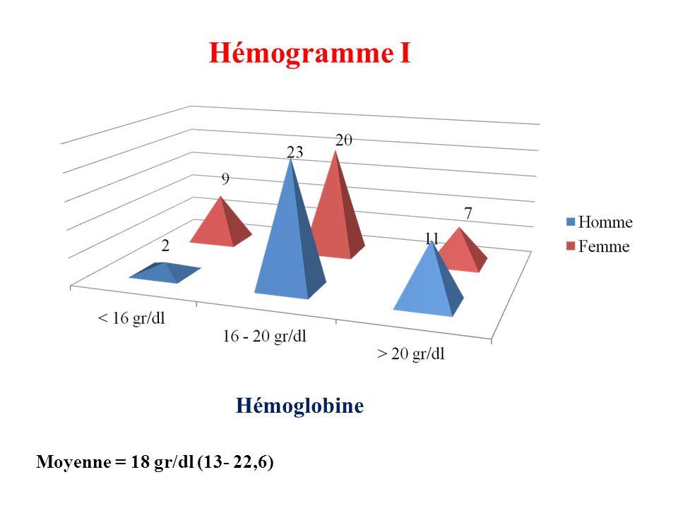 Hémogramme I Hémoglobine Moyenne = 18 gr/dl (13- 22,6)
